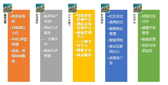 智慧酒店系统组成部分图: