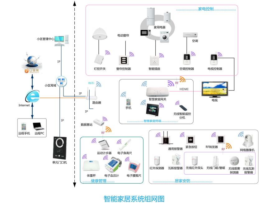 太川科技智能家居组网图