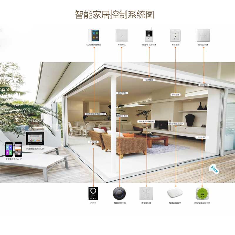 智能家居控制系统图(一)