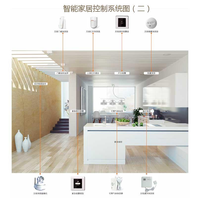 智能家居控制系统图(二)