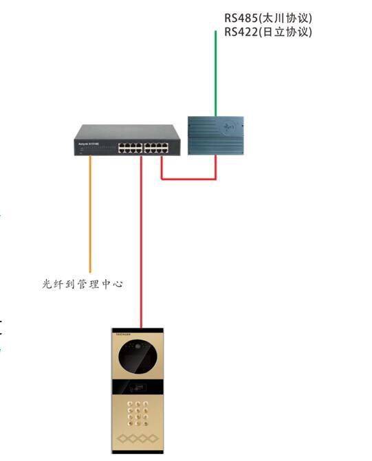 普通版本: 标配功能:高清可视对讲(720P)、IC门禁、门状态检测报警 增值功能:手机APP远程开锁、超低温环境应用 触摸屏版本: 标配功能:高清可视对讲(720P)、IC门禁、门状态检测报警 增值功能:手机APP远程开锁、媒体播放、超低温环境应用 其他标配:语音操作提示、摄像头补光、按键背光 个性配置:7寸、10寸屏幕 数字可视对讲电梯联动功能  主要功能: l业主出门时,可按键召唤电梯到业主所住楼层,接业主到一层; l业主回家时,使用密码开锁或门禁卡开锁时,电梯会自动到一层,接业主到所居住楼层。