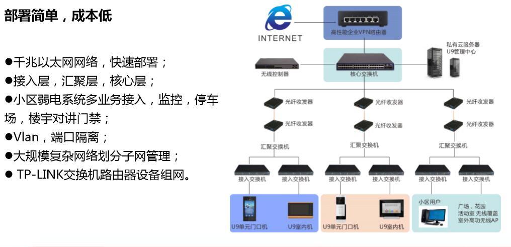 太川智慧社区门禁系统组网图