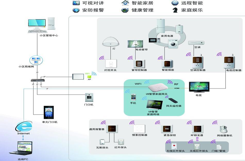 智慧社区组网系统图
