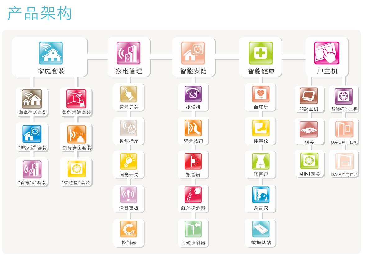 智能家居产品系统组合图