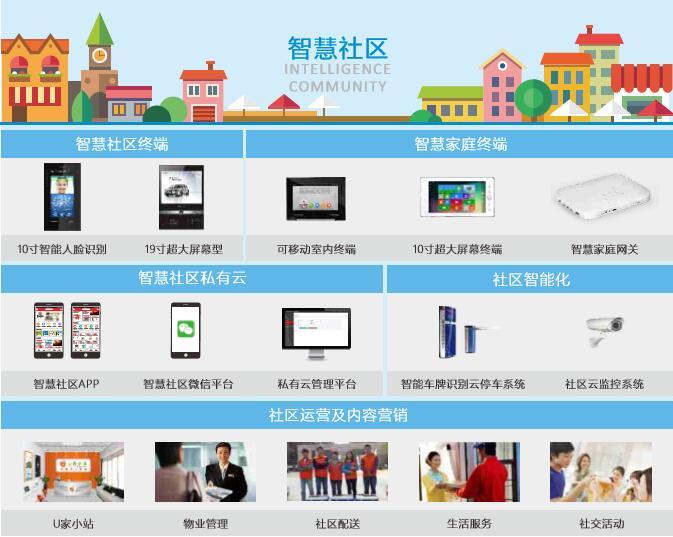 太川智慧社区解决方案系统图