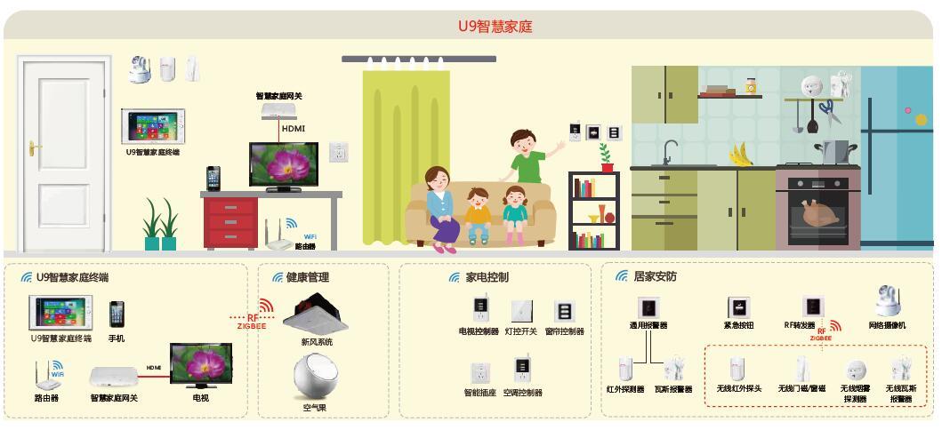 太川科技智能家居系统全景图