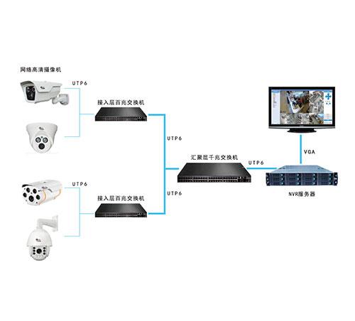 云高清网络视频监控系统 社区|大厦|办公楼安防专用